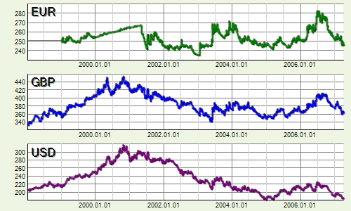 A forint árfolyamok alakulása 1998. és 2007. között. Nem kevés kamatveszteséget szenvedtek el a devizában megtakarítók ezekben az években, a forint megtakarításokhoz képest.  FORRÁS: MNB